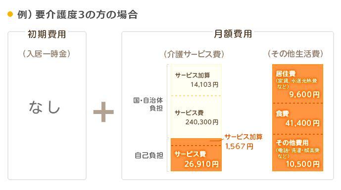 特養費用のイメージ図